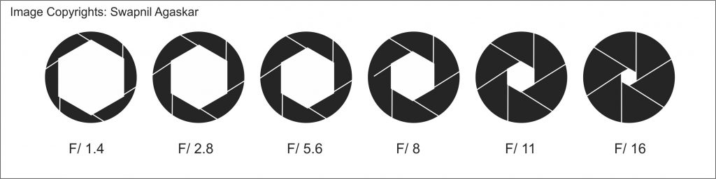 Diagram showing F numbers in relation to Aperture opening